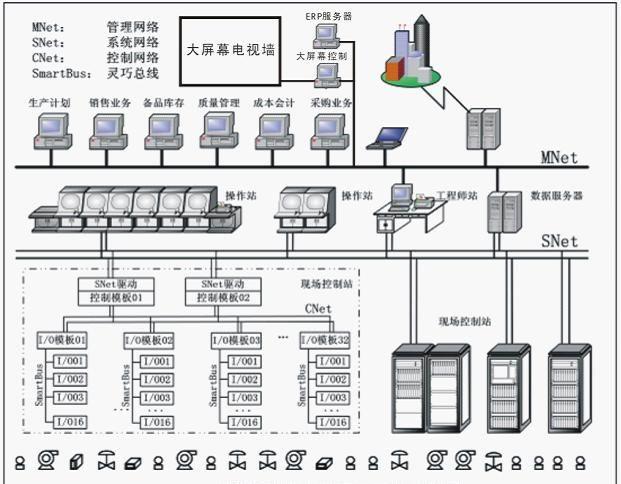 三,系统网络拓扑结构图&nbsp
